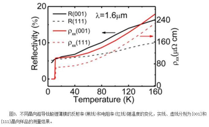 钛酸锂超导体红外反射光谱特性研究:光探测金属-超导转变以及电子局域化效应