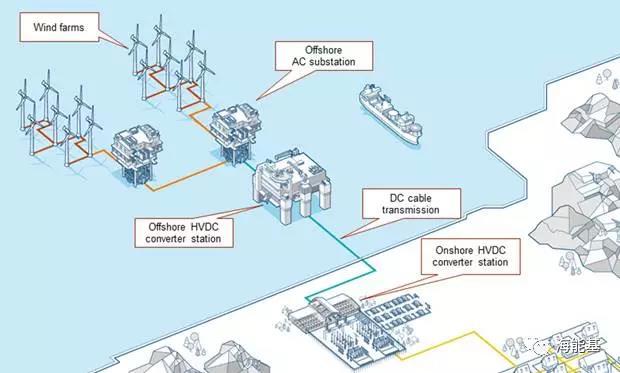 高压直流技术在海上风电中的应用