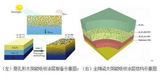 超高温陶瓷太阳能吸收涂层制备新方法(简单且具有普适性)