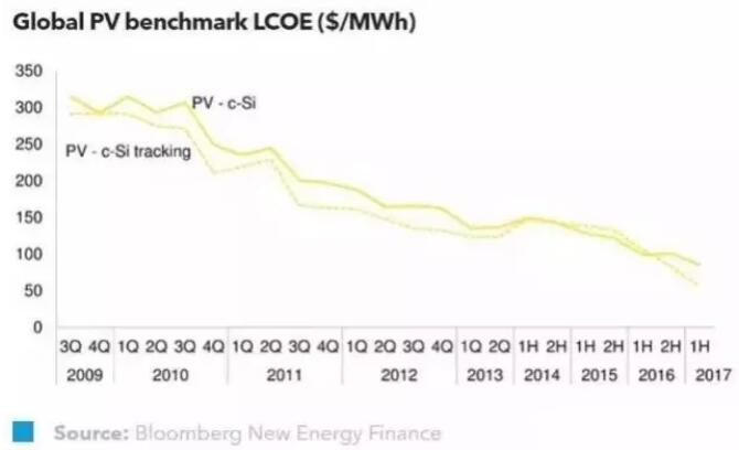 2017年全球光伏度电成本将进一步下降20%