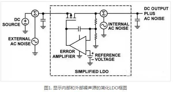 五种常见电器内部噪声产生的原因
