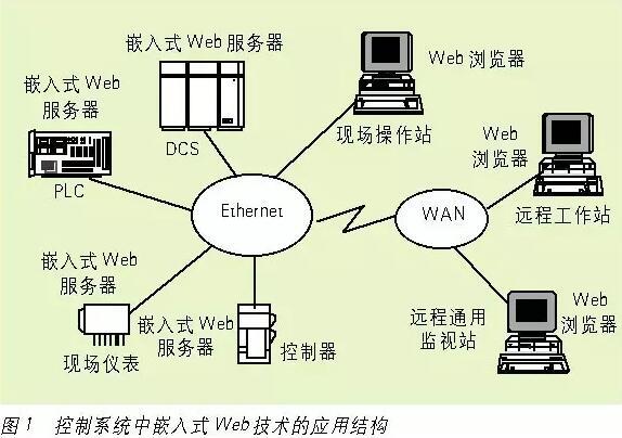 嵌入式系统知识和接口技术总结