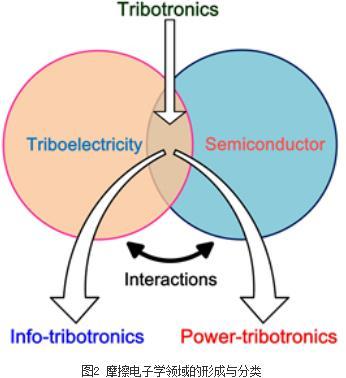 一种针对摩擦纳米发电机的通用型电源管理模块