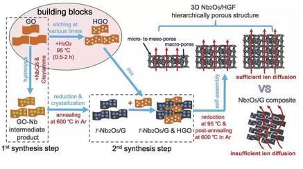 一种三维多孔石墨烯复合电极材料使得制备高负载的高性能电极成为可能