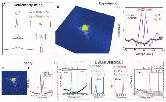 通过利用氢原子原子尺度控制磁性石墨烯