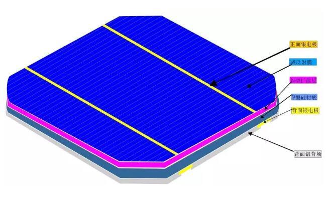 太阳能电池的种类
