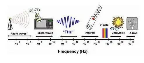 毫米波芯片及技术应用优势介绍
