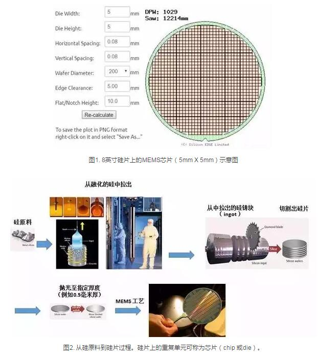 从原理、制造到应用MEMS技术有哪些作用