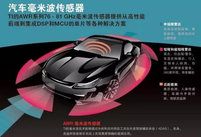 TI推出业界最高精度单芯片毫米波传感器产品组合