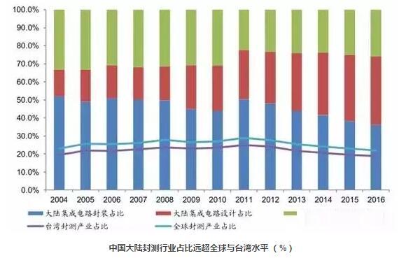 中国半导体封装行业已远超全球水平?