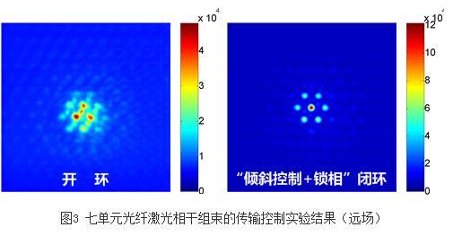 在湍流环境下实现了光纤激光的相干组束和高效传输控制