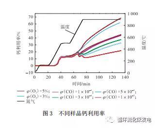 还原气氛对流化床锅炉内脱硫反应的影响