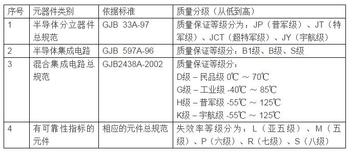 国外军用电子元器件质量等级与国内对应梳理
