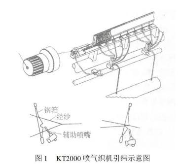 影响喷气织机的主要工艺参数设定与调试过程