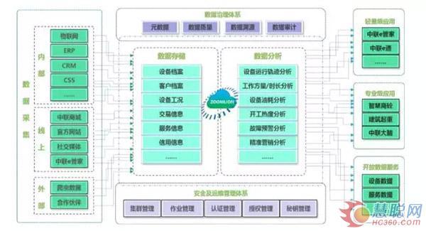 周志忠博士:通过大数据驱动来促进工程机械转型,聚焦于后服务市场