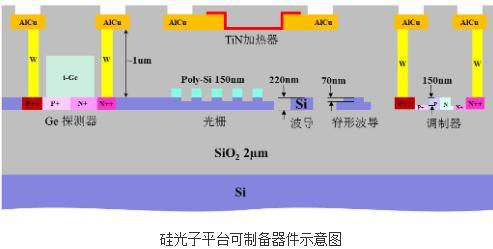 基于8英寸CMOS工艺线的硅光子平台、MEMS工艺平台