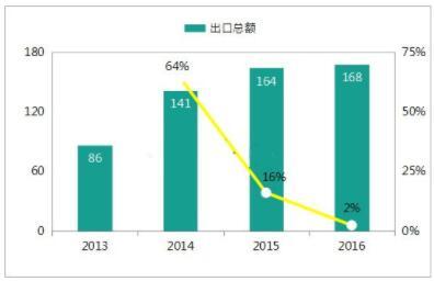 推动中国LED芯片行业成长的主要动力是什么?