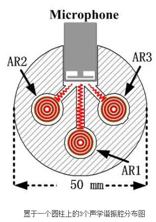 光声光谱仪器如何采用多光源实现多组分同时探测?