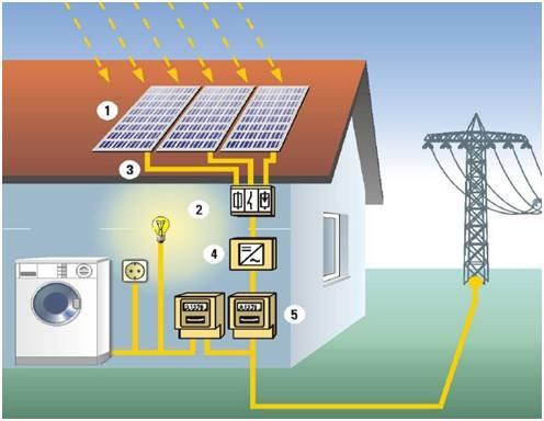 储能系统在光伏发电系统中的作用及发展趋势