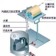 真空洗浆机的工作原理、结构特点、使用要求