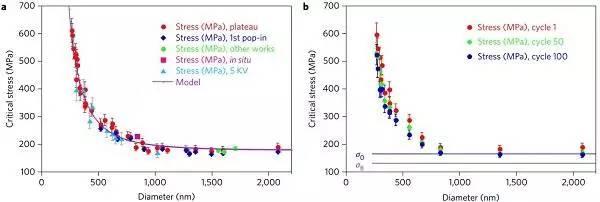 Nat. Nanotech.:形状记忆合金的超弹性在纳米尺度的尺寸效应