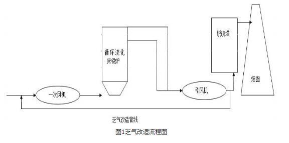 循环流化床锅炉超低排放的有效性和可行性论证