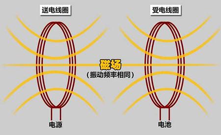 共享充电短期继续称霸-无线充电技术还不成熟!