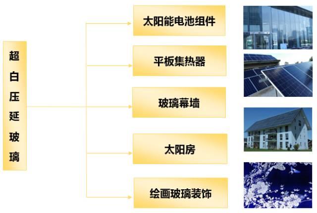 浅析超白玻璃的加工工艺及其应用