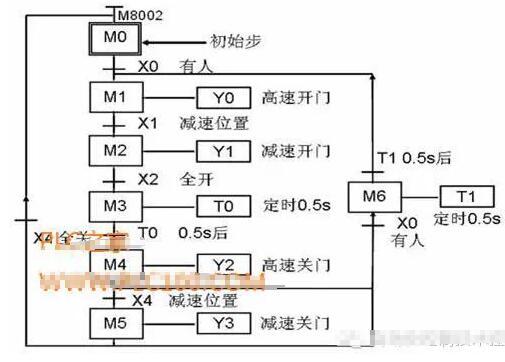 自动门的PLC控制系统设计和梯形图编程