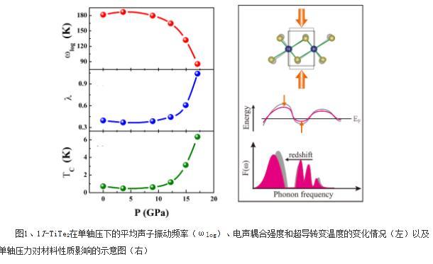 类石墨烯结构的低维超导材料研究系列进展