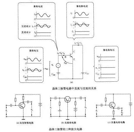 晶体三极管放大电路和MOS管工作原理