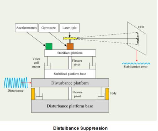 运动平台快反镜光束精密稳定控制方法研究进展