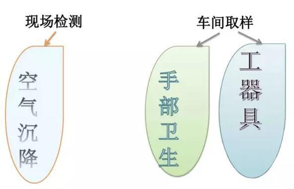 食品工厂的微生物控制