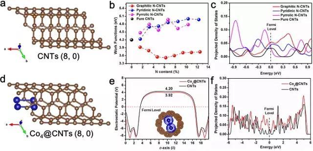 金属有机骨架基碳纳米管的定向形成(高产量、简单的方法)