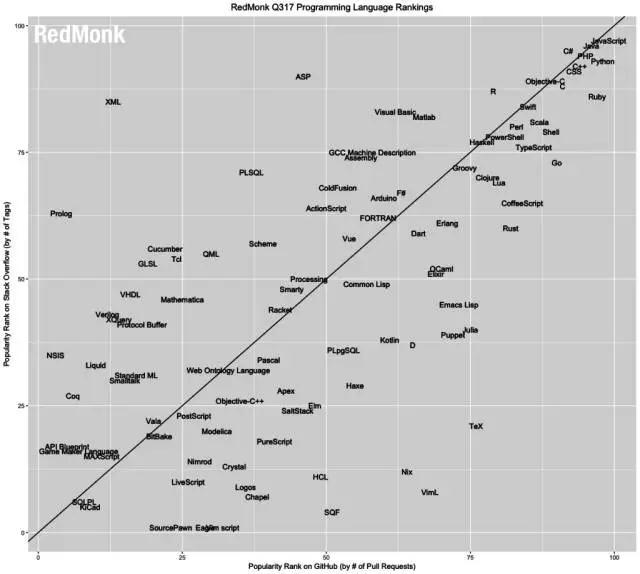 RedMonk发布2017年6月(Q3)的编程语言排行榜