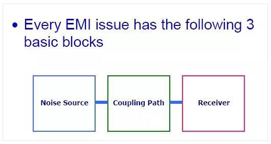 五张图看懂EMI电磁干扰的传播过程