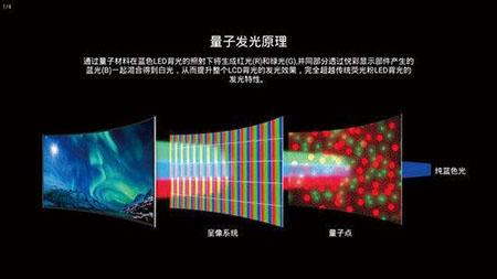家电市场迎来新变化-量子点电视将成为主流