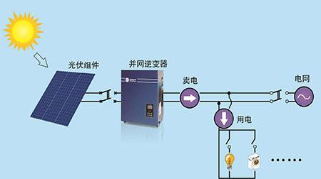 简单的讲讲光伏蓄电池技术在德国的发展情况!