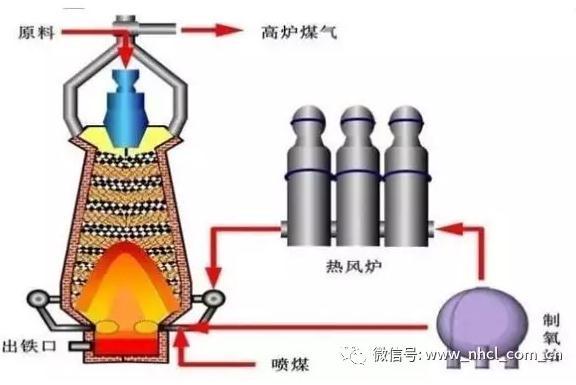 杨天钧:分析我国高炉炼铁生产现状、技术发展趋势