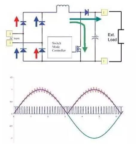 开关电源的附加项介绍