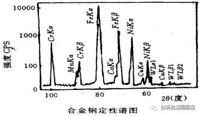 XRF分析仪的特点、应用与XRD波长色散的区别和联系