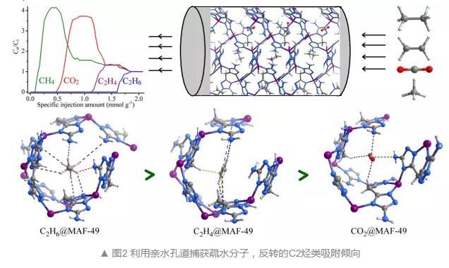 配位聚合物多孔材料设计、合成、气体吸附及机理研究进展