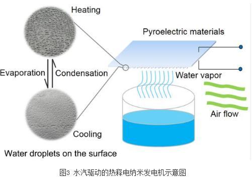 柔性能源转换器件:水汽驱动的热释电纳米发电机