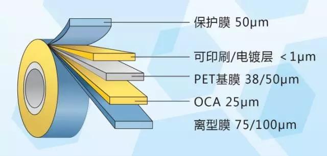 光学材料助力抢占3D曲面玻璃市场先机