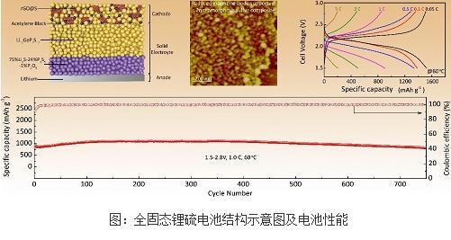 一种新型硫正极结构的全固态锂硫电池显著提升的循环性能