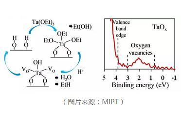 非易失性阻变式存储器:能控制由原子层沉积技术制备的钽氧化物薄膜中的氧含量