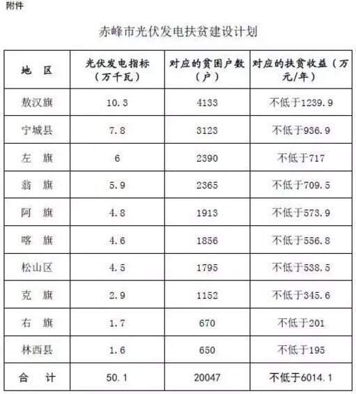 内蒙古赤峰市关于编报光伏发电扶贫实施方案的通知