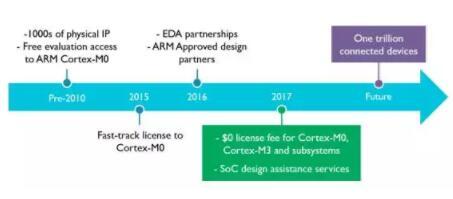 ARM 宣布Cortex-M3处理器免预付授权费