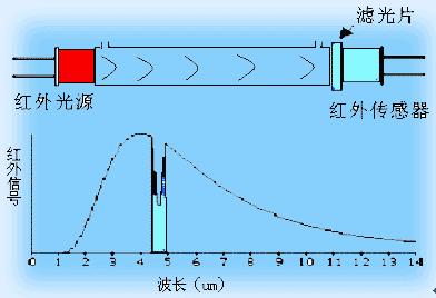未来气体传感器发展方向和出现问题的处理办法!
