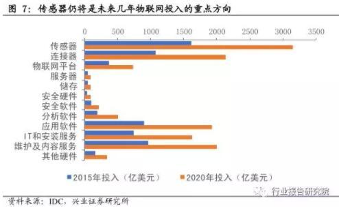 物联网行业研究报告(一)